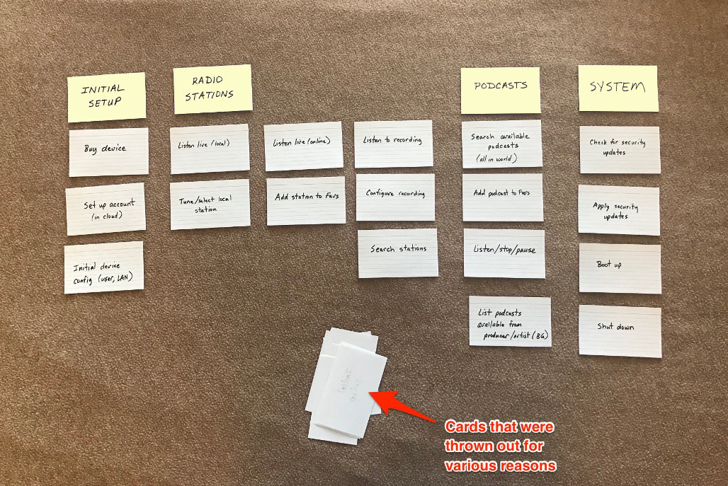 User Story Mapping overview